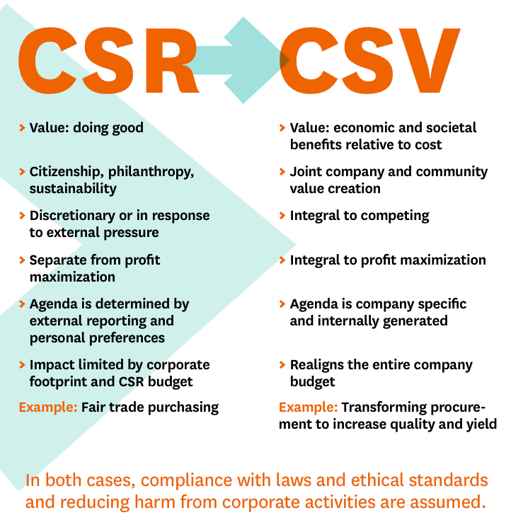 creating shared value lessening the tension between society and the economy by utilizing corporate s To rendering trade-off irrelevant, corporate executives need to create a culture in which actors have a deep understanding of each other's goals and recognize each other's existence value that is to say, it is imperative to focus on common values by looking at one's respective business environment as an organism and reconfiguring the.